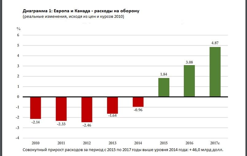 график расходов на оборону Европы и Канады