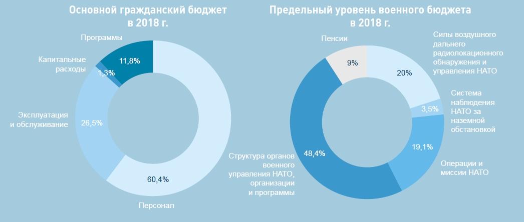 расходы НАТО инфографика