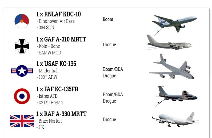 самолеты дозаправщики НАТО