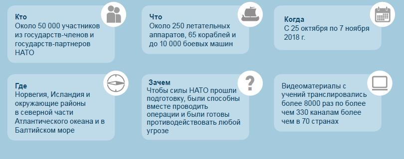 учения НАТО инфографика