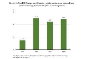 На сколько США сокращает финансирование НАТО