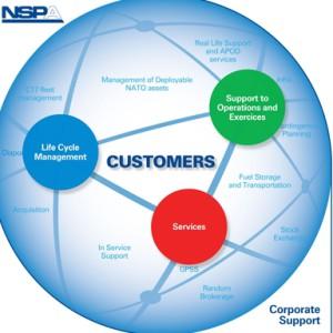 Агентство НАТО по обеспечению и закупкам (NSPA)