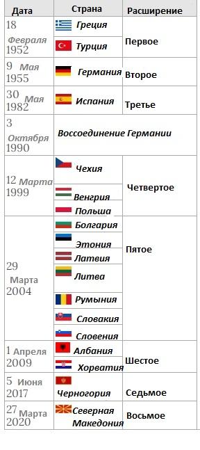 хронология вступления стран в НАТО